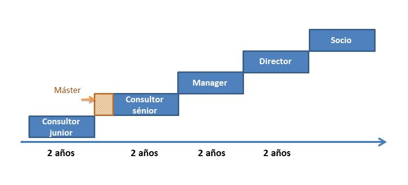 Carrera profesional Cluster Consulting